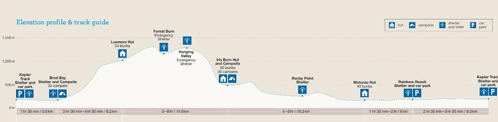Perfil Kepler Track