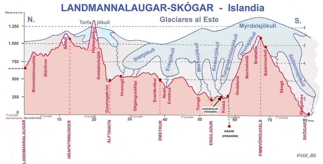 Perfil Laugavegur