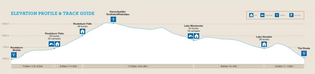 Perfil Routeburn Track